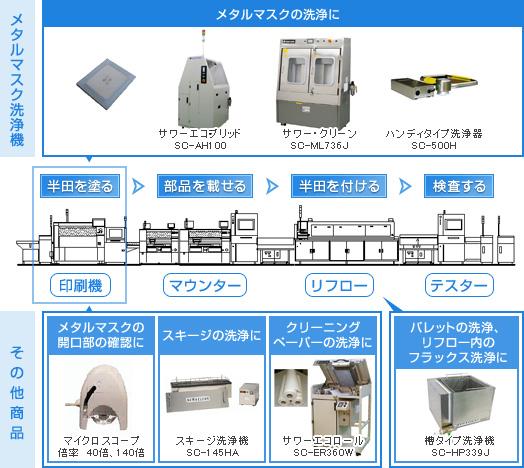 SMT基板実装工程とサワーの製品
